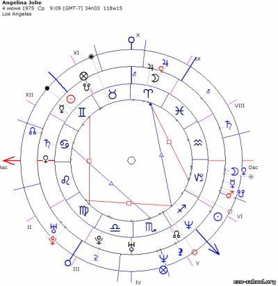 гороскоп Аджелины Джоли синатрия